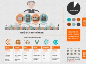 Infographic: US Media Consolidation